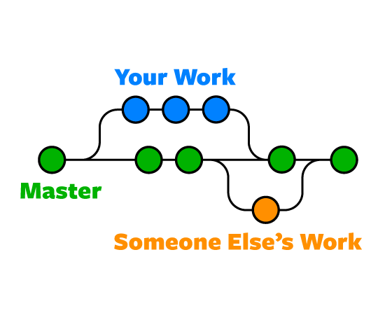 Git branch diagram