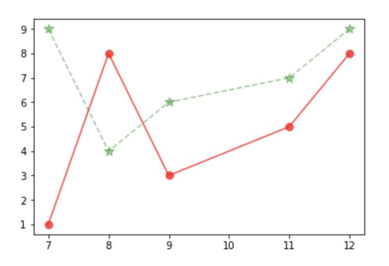 double line graph