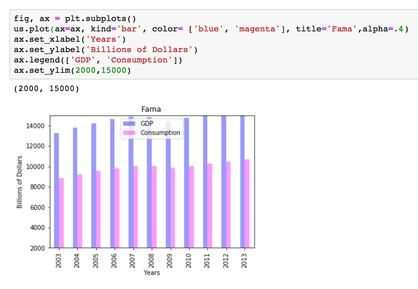 example of Python code creating a data visualization
