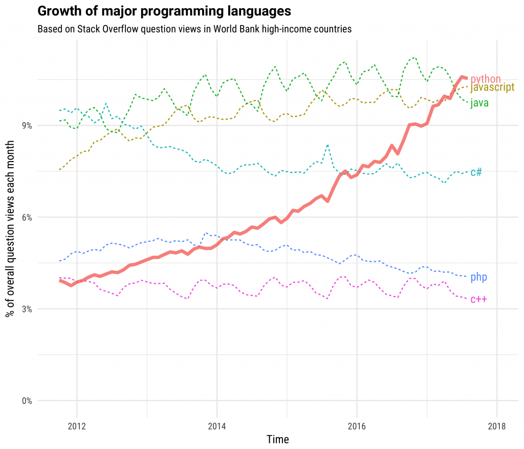 Python Growth Stack Overflow